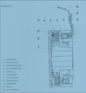 Aufbau DDR Lamellenkupplung KLDO